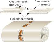 Теплоизоляция Теплолюкс